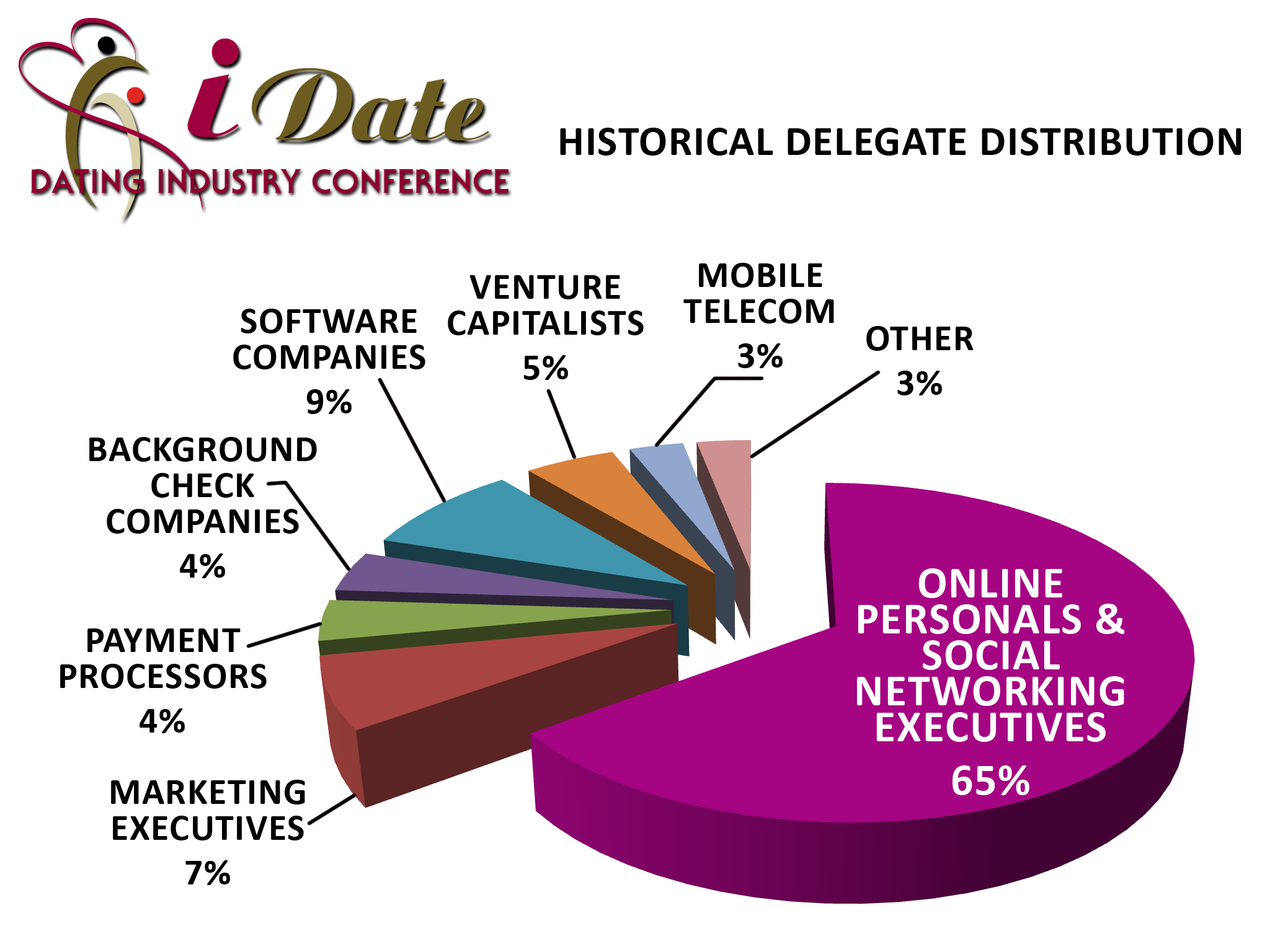 internet dating and matchmaking conference